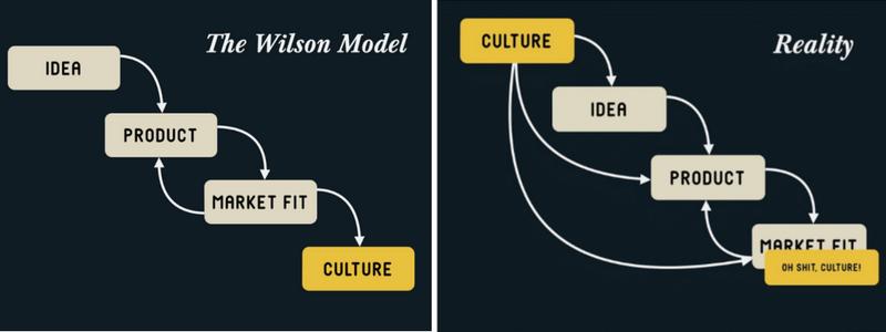 اشتباه فرهنگی استارتاپ ها