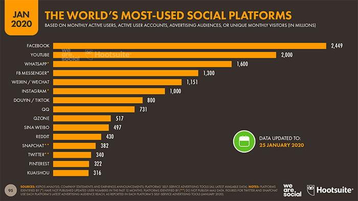 بازاریابی در فیسبوک؛ سکوی پرتاب کسبوکارها در سطح جهانی